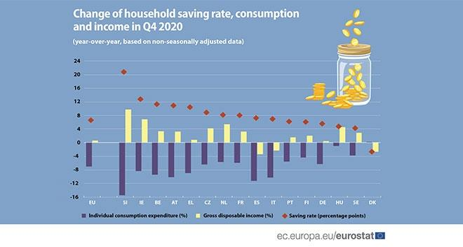 Impact Of COVID-19 On Household Consumption And Savings
